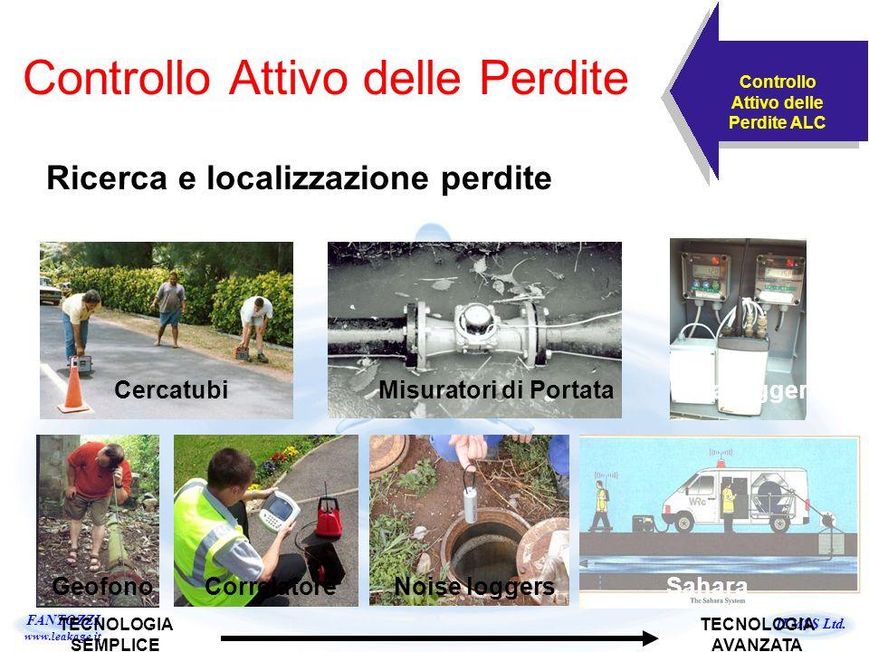 ILMSS Ltd. FANTOZZI www.leakage.it Controllo Attivo delle Perdite Ricerca e localizzazione perdite Controllo Attivo delle Perdite ALC TECNOLOGIA SEMPL
