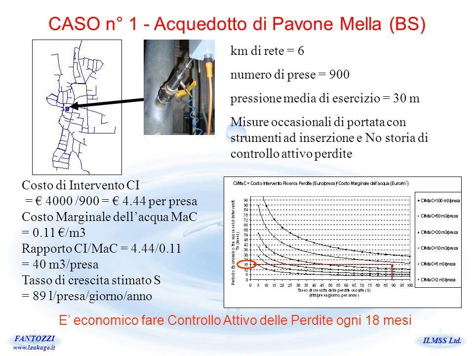 ILMSS Ltd. FANTOZZI www.leakage.it CASO n° 1 - Acquedotto di Pavone Mella (BS) km di rete = 6 numero di prese = 900 pressione media di esercizio = 30