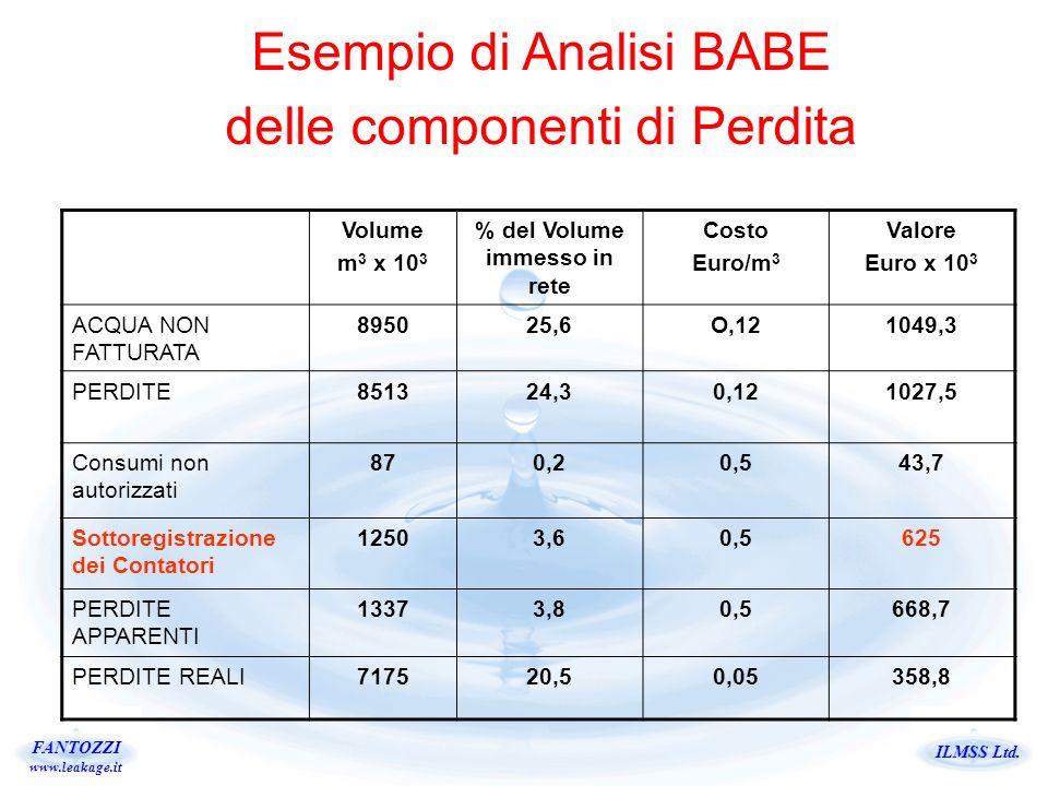 ILMSS Ltd. FANTOZZI www.leakage.it Volume m 3 x 10 3 % del Volume immesso in rete Costo Euro/m 3 Valore Euro x 10 3 ACQUA NON FATTURATA 895025,6O,1210
