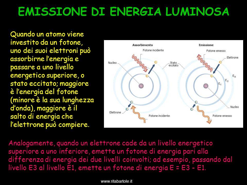 Analogamente, quando un elettrone cade da un livello energetico superiore a uno inferiore, emette un fotone di energia pari alla differenza di energia