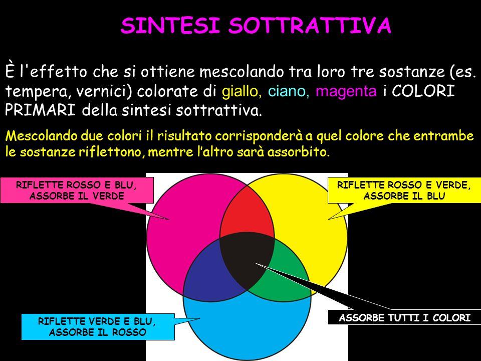 www.ritabartole.it SINTESI SOTTRATTIVA È l'effetto che si ottiene mescolando tra loro tre sostanze (es. tempera, vernici) colorate di giallo, ciano, m
