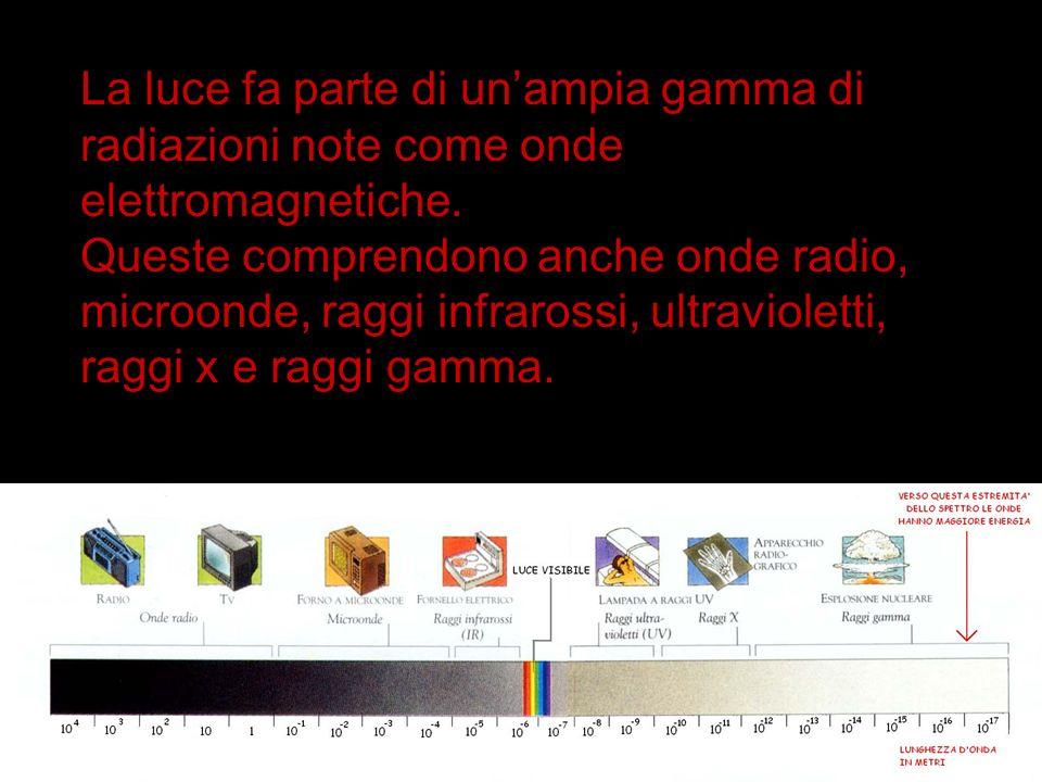 www.ritabartole.it La luce fa parte di unampia gamma di radiazioni note come onde elettromagnetiche. Queste comprendono anche onde radio, microonde, r