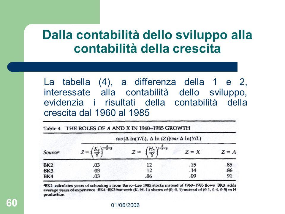 01/06/2006 60 Dalla contabilità dello sviluppo alla contabilità della crescita La tabella (4), a differenza della 1 e 2, interessate alla contabilità dello sviluppo, evidenzia i risultati della contabilità della crescita dal 1960 al 1985