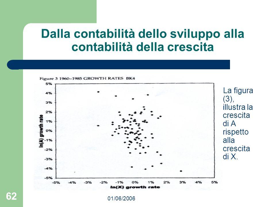 01/06/2006 62 Dalla contabilità dello sviluppo alla contabilità della crescita La figura (3), illustra la crescita di A rispetto alla crescita di X.