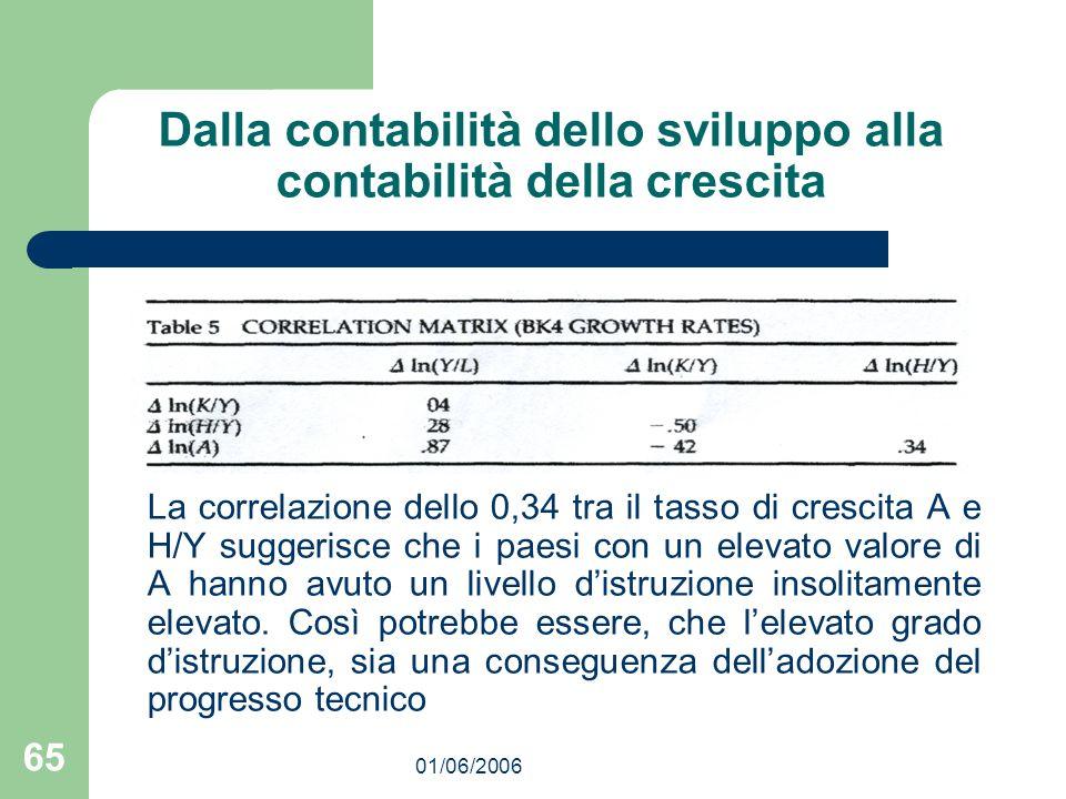 01/06/2006 65 Dalla contabilità dello sviluppo alla contabilità della crescita La correlazione dello 0,34 tra il tasso di crescita A e H/Y suggerisce