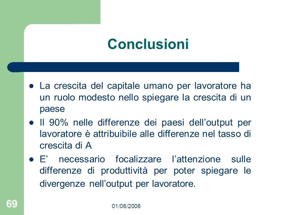 01/06/2006 69 Conclusioni La crescita del capitale umano per lavoratore ha un ruolo modesto nello spiegare la crescita di un paese Il 90% nelle differ