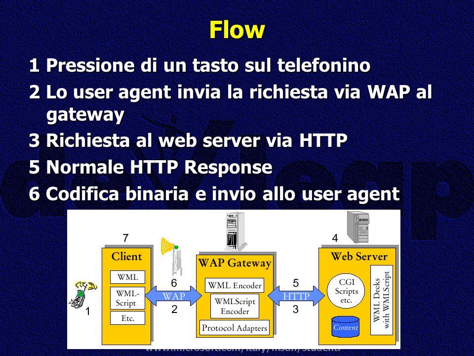 www.microsoft.com/italy/msdn/studenti Flow 1 Pressione di un tasto sul telefonino 2 Lo user agent invia la richiesta via WAP al gateway 3 Richiesta al