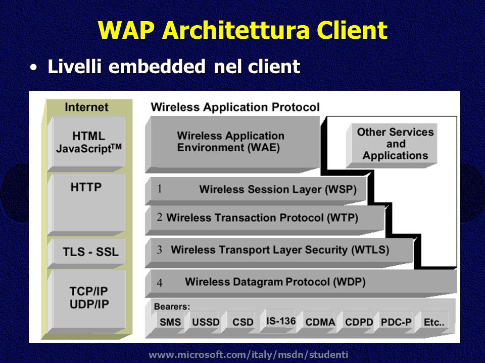 www.microsoft.com/italy/msdn/studenti WAP Architettura Client Livelli embedded nel clientLivelli embedded nel client