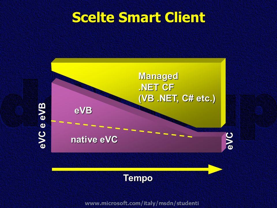 www.microsoft.com/italy/msdn/studenti Scelte Smart Client Managed.NET CF (VB.NET, C# etc.) eVB Tempo eVC e eVB eVC native eVC native eVC