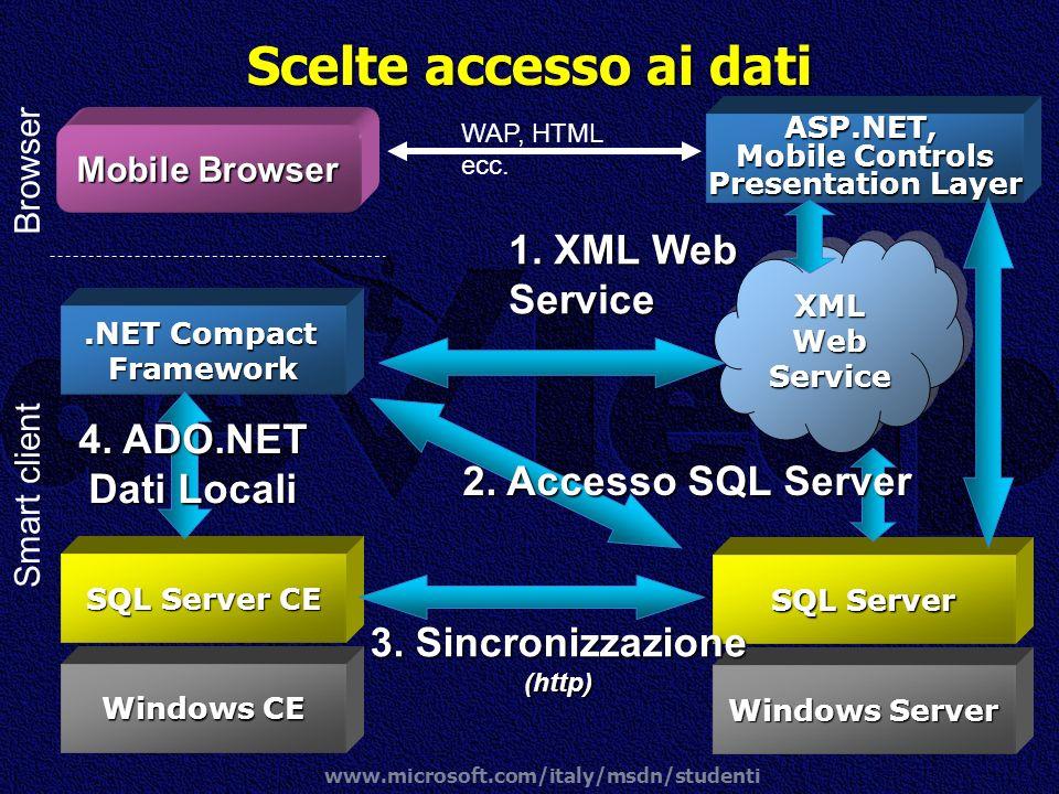 www.microsoft.com/italy/msdn/studenti Scelte accesso ai dati Windows CE SQL Server CE.NET Compact Framework Windows Server SQL Server 1. XML Web Servi