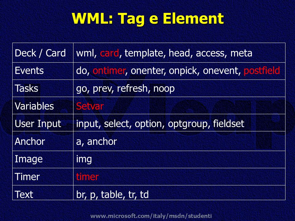 www.microsoft.com/italy/msdn/studenti WML: Tag e Element Deck / Card Events Tasks Variables User Input Anchor Image Timer Text wml, card, template, he