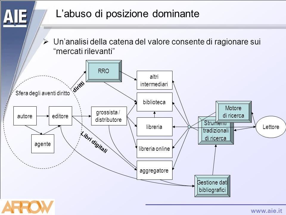 www.aie.it Labuso di posizione dominante Unanalisi della catena del valore consente di ragionare sui mercati rilevanti Sfera degli aventi diritto auto