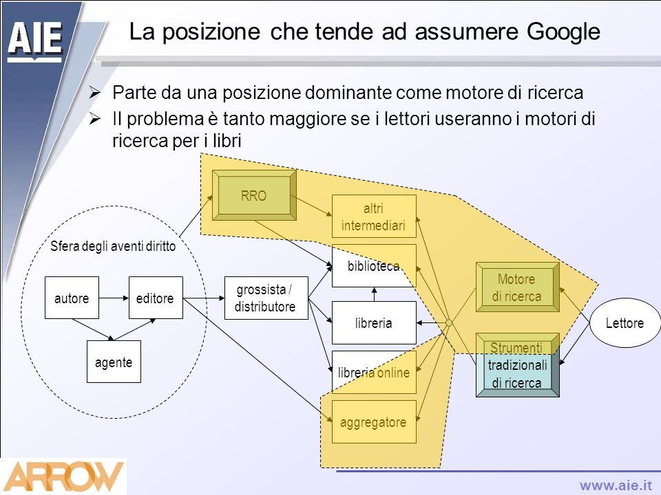 www.aie.it La posizione che tende ad assumere Google Parte da una posizione dominante come motore di ricerca Il problema è tanto maggiore se i lettori