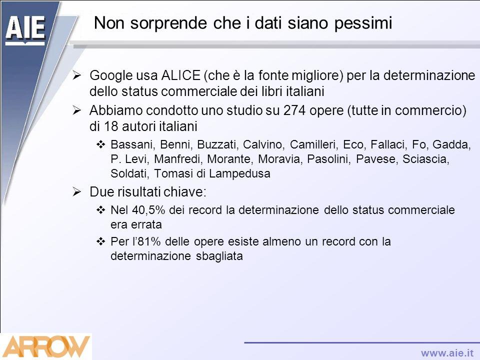 www.aie.it Non sorprende che i dati siano pessimi Google usa ALICE (che è la fonte migliore) per la determinazione dello status commerciale dei libri