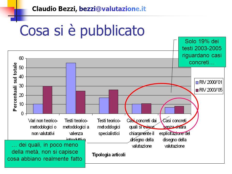 Claudio Bezzi, bezzi@valutazione.it Cosa si è pubblicato Solo 19% dei testi 2003-2005 riguardano casi concreti… … dei quali, in poco meno della metà, non si capisce cosa abbiano realmente fatto