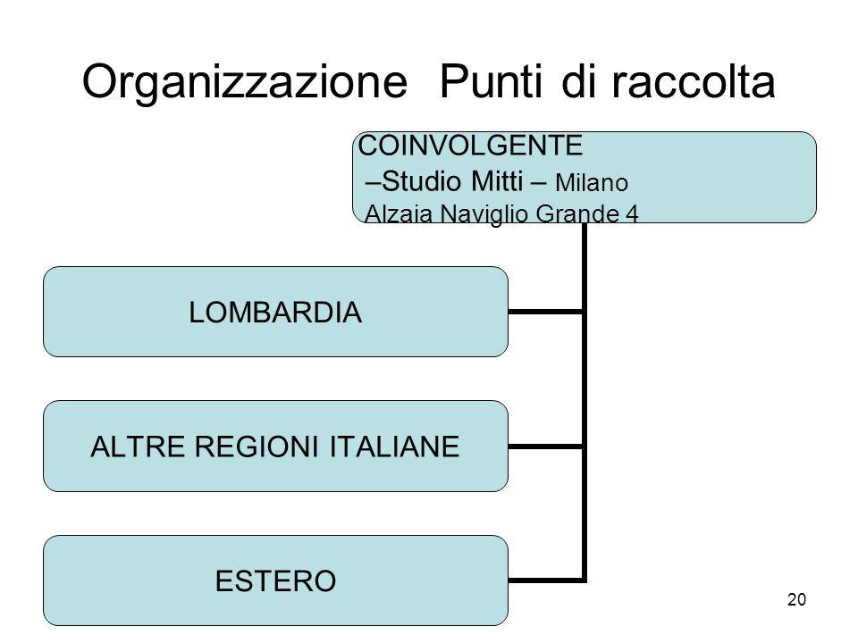 20 Organizzazione Punti di raccolta COINVOLGENTE –Studio Mitti – Milano Alzaia Naviglio Grande 4 LOMBARDIA ALTRE REGIONI ITALIANE ESTERO