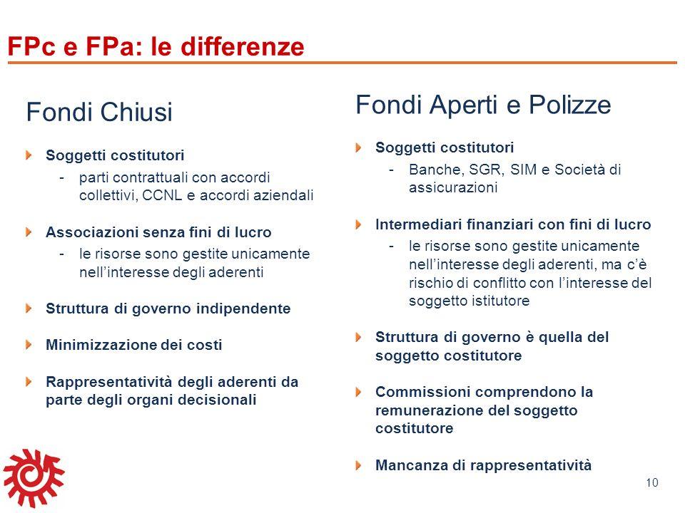 www.mefop.it 10 FPc e FPa: le differenze Fondi Chiusi Soggetti costitutori -parti contrattuali con accordi collettivi, CCNL e accordi aziendali Associ