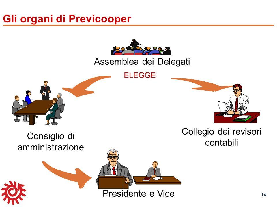 www.mefop.it 14 Consiglio di amministrazione Collegio dei revisori contabili Presidente e Vice ELEGGEELEGGE Assemblea dei Delegati Gli organi di Previ