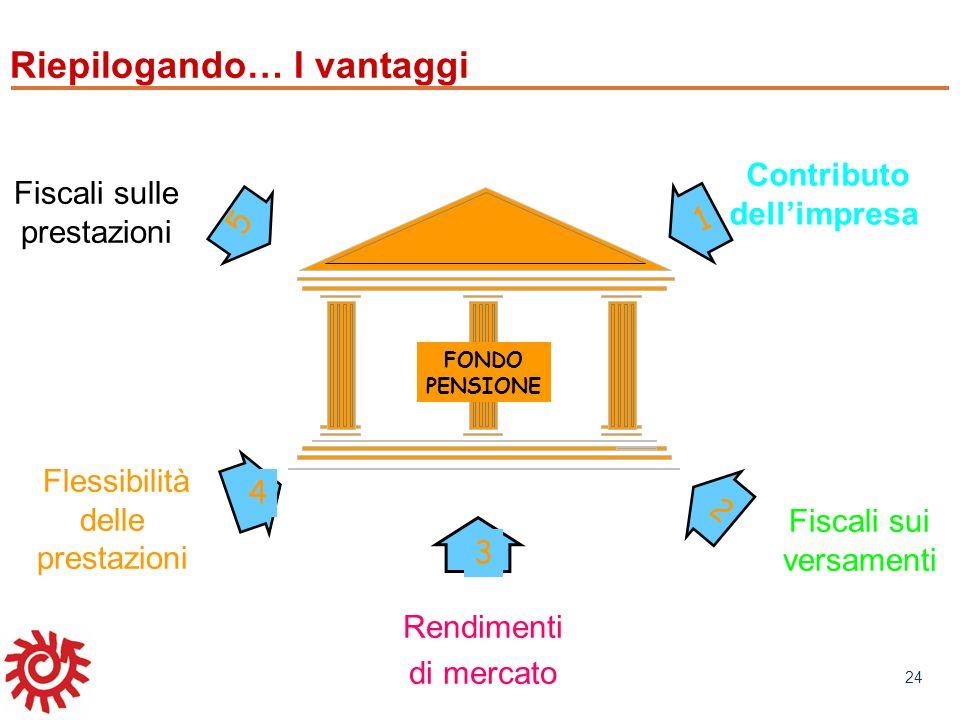 www.mefop.it 24 5 2 Contributo dellimpresa Fiscali sulle prestazioni Fiscali sui versamenti 1 FONDO PENSIONE 3 4 Rendimenti di mercato Rendimenti di m