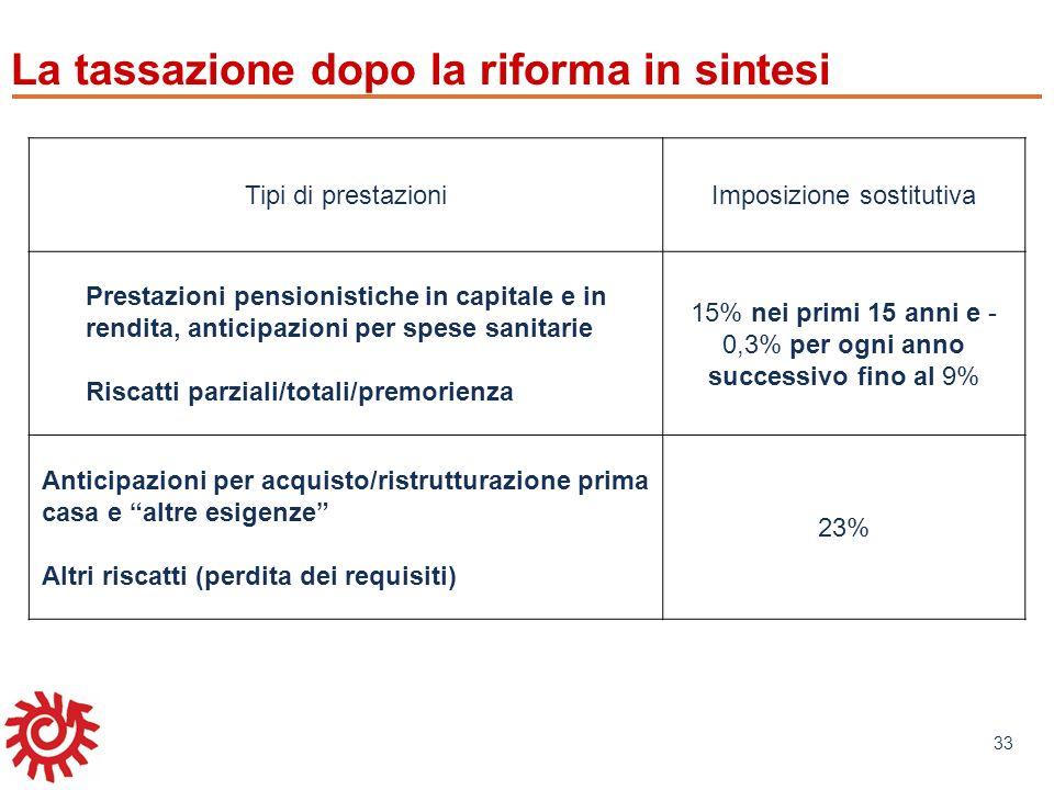 www.mefop.it 33 La tassazione dopo la riforma in sintesi Tipi di prestazioniImposizione sostitutiva Prestazioni pensionistiche in capitale e in rendit