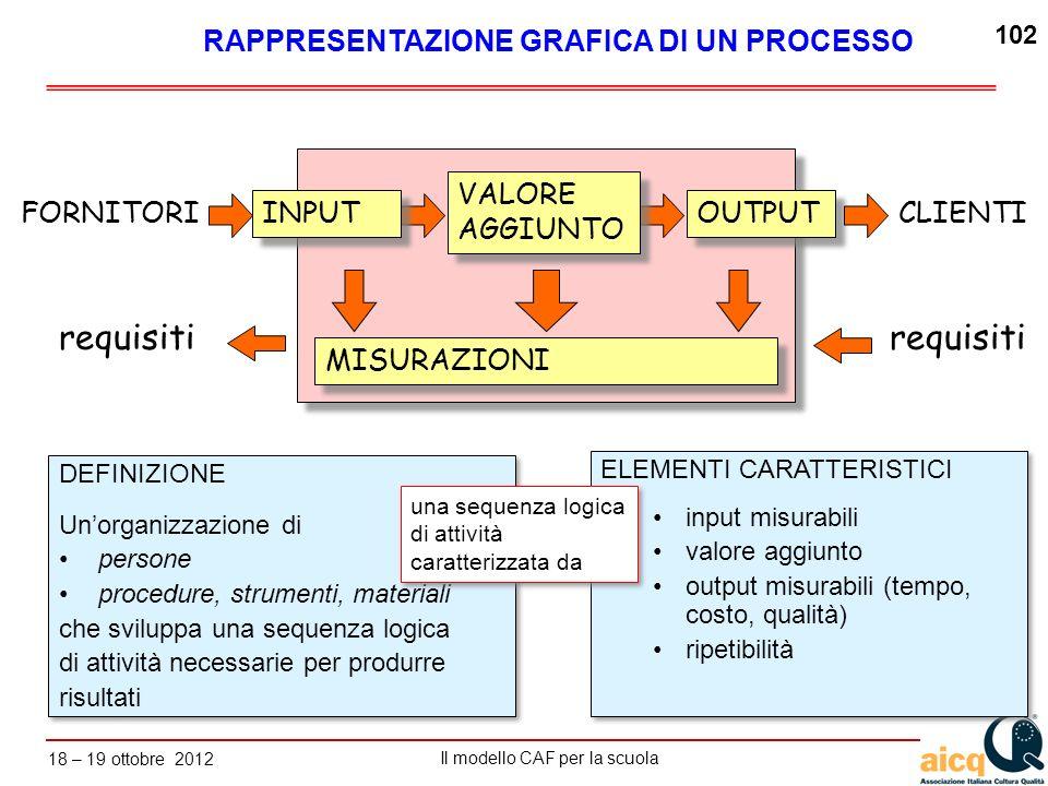 Lautovalutazione delle scuole secondo il modello CAF Il modello CAF per la scuola 18 – 19 ottobre 2012 102 ELEMENTI CARATTERISTICI input misurabili va