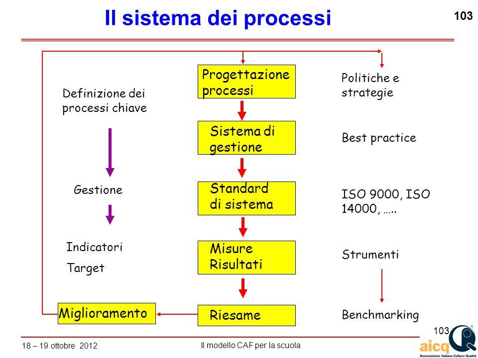 Lautovalutazione delle scuole secondo il modello CAF Il modello CAF per la scuola 18 – 19 ottobre 2012 103 Il sistema dei processi Progettazione proce