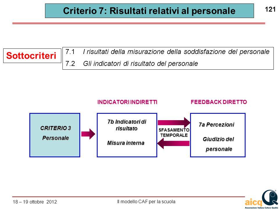 Lautovalutazione delle scuole secondo il modello CAF Il modello CAF per la scuola 18 – 19 ottobre 2012 121 Criterio 7: Risultati relativi al personale