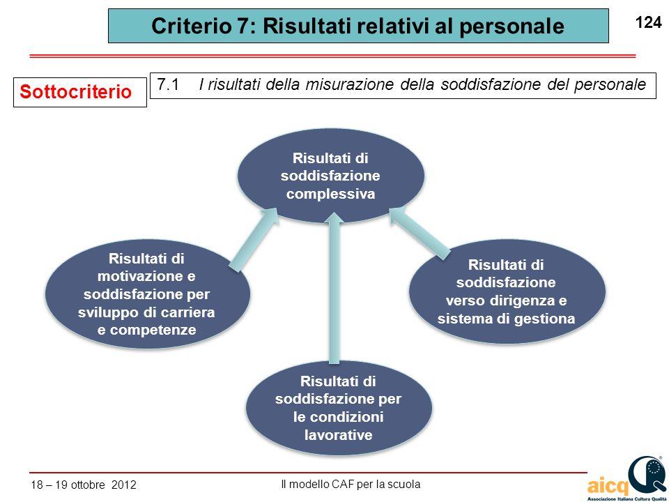 Lautovalutazione delle scuole secondo il modello CAF Il modello CAF per la scuola 18 – 19 ottobre 2012 124 Criterio 7: Risultati relativi al personale