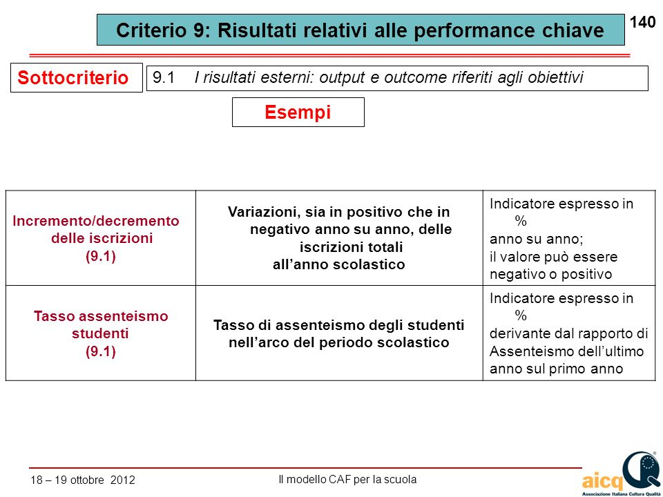 Lautovalutazione delle scuole secondo il modello CAF Il modello CAF per la scuola 18 – 19 ottobre 2012 140 9.1 I risultati esterni: output e outcome r