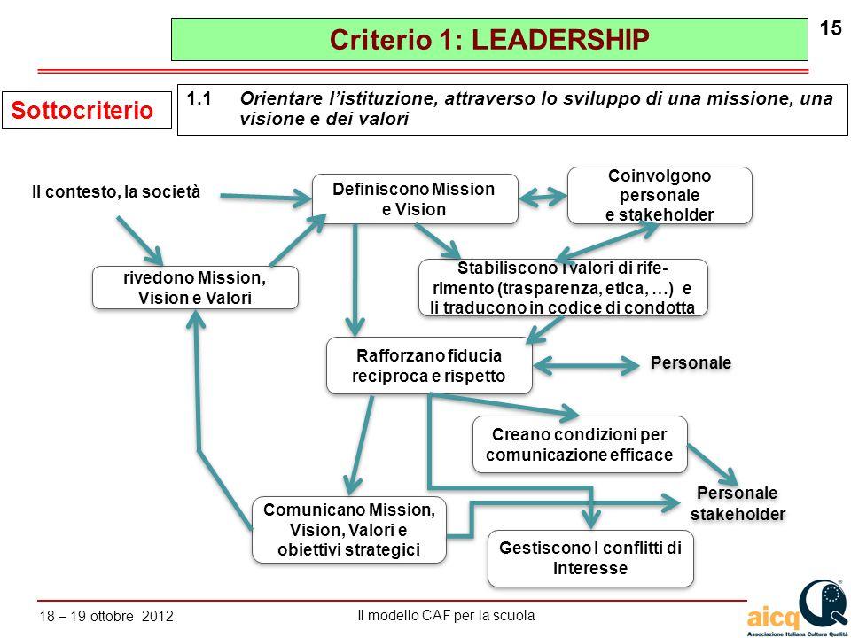 Lautovalutazione delle scuole secondo il modello CAF Il modello CAF per la scuola 18 – 19 ottobre 2012 15 1.1Orientare listituzione, attraverso lo svi