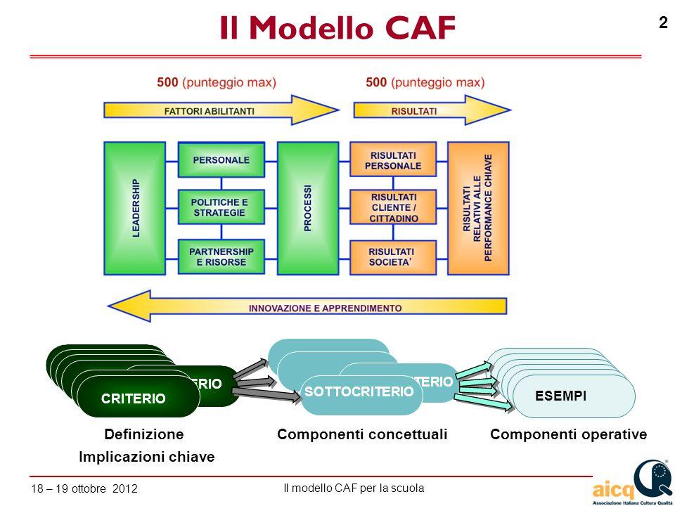 Lautovalutazione delle scuole secondo il modello CAF Il modello CAF per la scuola 18 – 19 ottobre 2012 103 Il sistema dei processi Progettazione processi Standard di sistema Misure Risultati Riesame Gestione Miglioramento Target Best practice ISO 9000, ISO 14000, …..