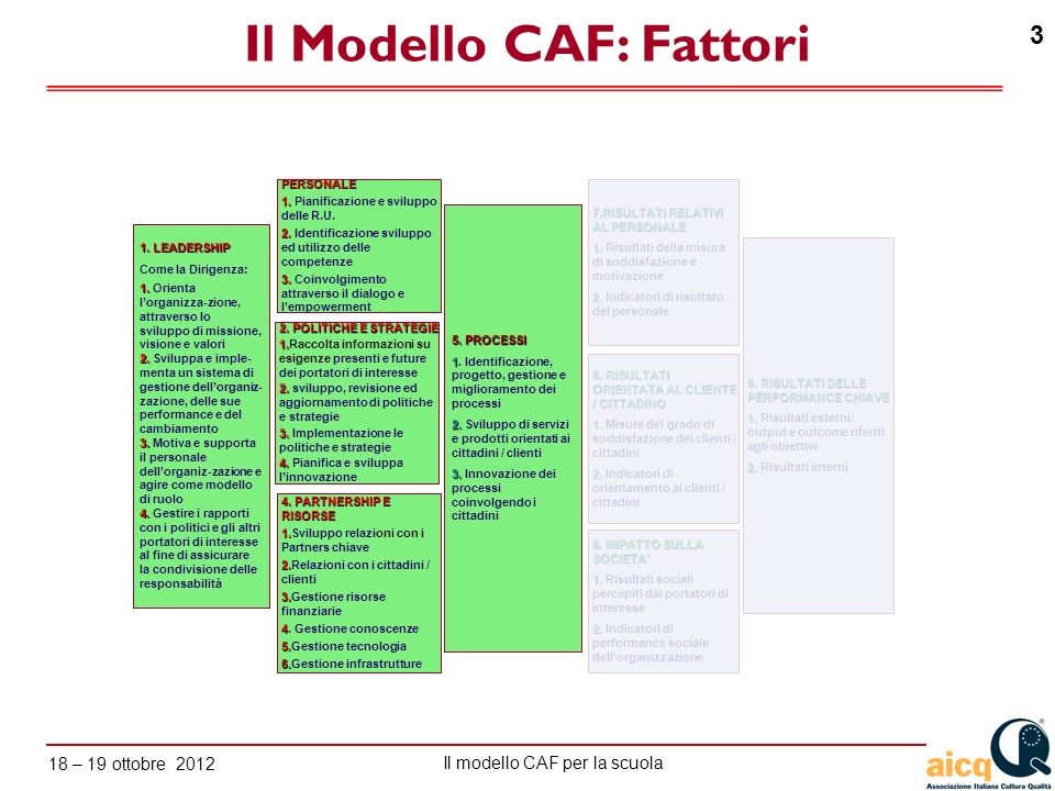 Lautovalutazione delle scuole secondo il modello CAF Il modello CAF per la scuola 18 – 19 ottobre 2012 64 a.analizzare regolarmente i bisogni presenti e futuri del personale, tenendo in considerazione i bisogni e le aspettative dei portatori d interesse; b.sviluppare e comunicare la politica di gestione delle risorse umane adottata in coerenza con le strategie e i piani dellorganizzazione, prendendo in considerazione, ad esempio, la necessità di futuri sviluppi di competenze ulteriori; c.assicurare (attraverso processi di reclutamento, allocazione e sviluppo) il potenziale di risorse umane necessario per eseguire i compiti affidati e bilanciare compiti e responsabilità; d.supportare il personale nello sviluppo e/o nellutilizzo delle nuove tecnologie e nellimplementazione delle-Gov (ad esempio offrendo al personale le necessarie opportunità di formazione, dialogo, assistenza...); e.utilizzare appropriati schemi di lavoro relativi ai piani di sviluppo e di reclutamento; 3.1 Pianificare, gestire e potenziare le risorse umane in modo trasparente in linea con le politiche e le strategie Sottocriterio Criterio 3: PERSONALE Considerare levidenza di quanto listituzione sta facendo per ::