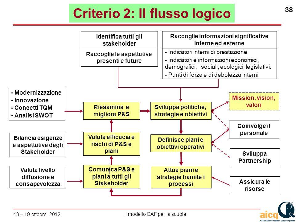 Lautovalutazione delle scuole secondo il modello CAF Il modello CAF per la scuola 18 – 19 ottobre 2012 38 Identifica tutti gli stakeholder Valuta live