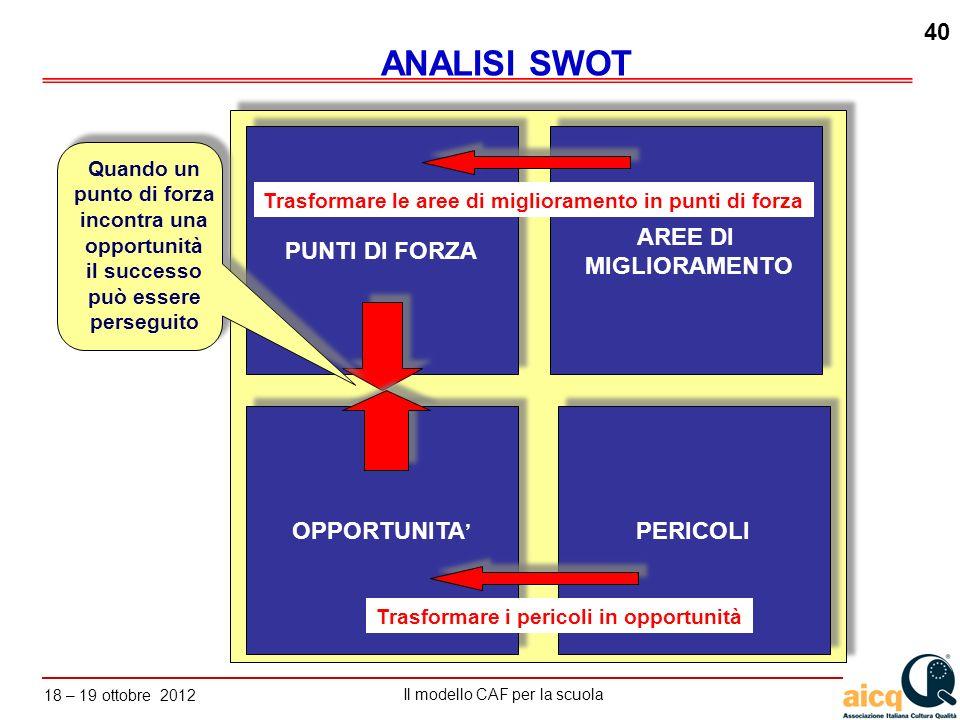 Lautovalutazione delle scuole secondo il modello CAF Il modello CAF per la scuola 18 – 19 ottobre 2012 40 PUNTI DI FORZA OPPORTUNITA PERICOLI AREE DI