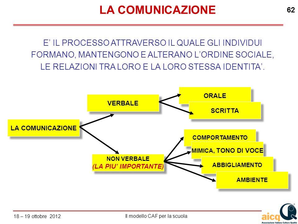 Lautovalutazione delle scuole secondo il modello CAF Il modello CAF per la scuola 18 – 19 ottobre 2012 62 E IL PROCESSO ATTRAVERSO IL QUALE GLI INDIVI