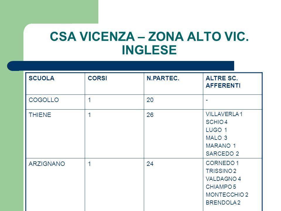 CSA VICENZA – ZONA ALTO VIC. INGLESE SCUOLACORSIN.PARTEC.ALTRE SC. AFFERENTI COGOLLO120- THIENE126 VILLAVERLA 1 SCHIO 4 LUGO 1 MALO 3 MARANO 1 SARCEDO