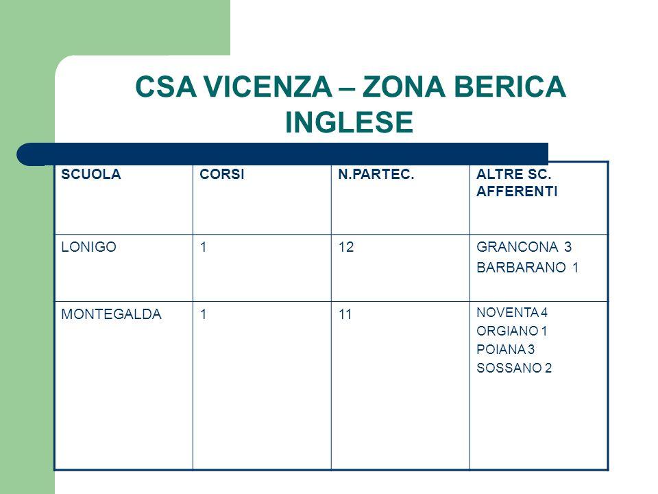CSA VICENZA – ZONA BERICA INGLESE SCUOLACORSIN.PARTEC.ALTRE SC. AFFERENTI LONIGO112GRANCONA 3 BARBARANO 1 MONTEGALDA111 NOVENTA 4 ORGIANO 1 POIANA 3 S