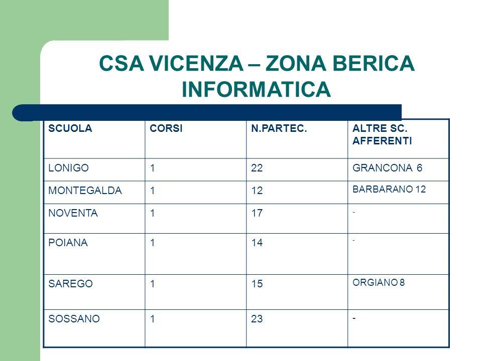 CSA VICENZA – ZONA BERICA INFORMATICA SCUOLACORSIN.PARTEC.ALTRE SC. AFFERENTI LONIGO122GRANCONA 6 MONTEGALDA112 BARBARANO 12 NOVENTA117 - POIANA114 -