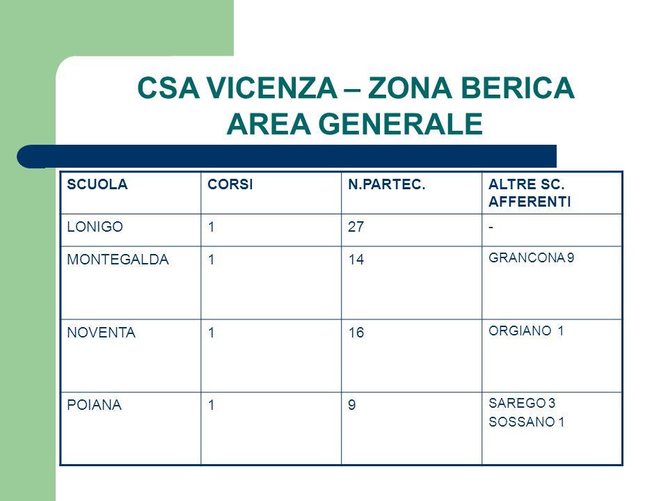 CSA VICENZA – ZONA BERICA AREA GENERALE SCUOLACORSIN.PARTEC.ALTRE SC. AFFERENTI LONIGO127- MONTEGALDA114 GRANCONA 9 NOVENTA116 ORGIANO 1 POIANA19 SARE