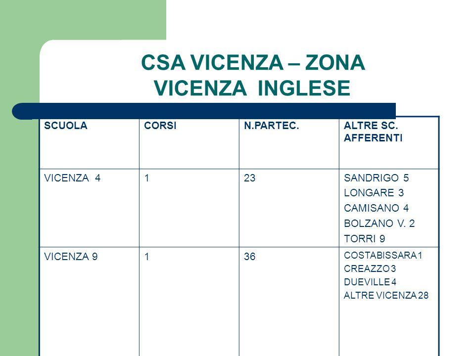 CSA VICENZA – ZONA VICENZA INGLESE SCUOLACORSIN.PARTEC.ALTRE SC. AFFERENTI VICENZA 4123SANDRIGO 5 LONGARE 3 CAMISANO 4 BOLZANO V. 2 TORRI 9 VICENZA 91