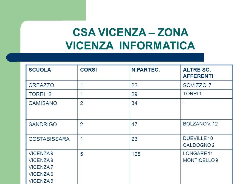 CSA VICENZA – ZONA VICENZA INFORMATICA SCUOLACORSIN.PARTEC.ALTRE SC. AFFERENTI CREAZZO122SOVIZZO 7 TORRI 2129 TORRI 1 CAMISANO234 - SANDRIGO247 BOLZAN