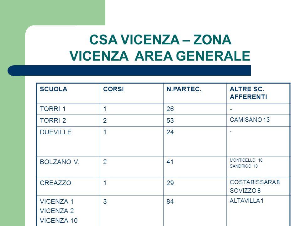 CSA VICENZA – ZONA VICENZA AREA GENERALE SCUOLACORSIN.PARTEC.ALTRE SC. AFFERENTI TORRI 1126- TORRI 2253 CAMISANO 13 DUEVILLE124 - BOLZANO V.241 MONTIC