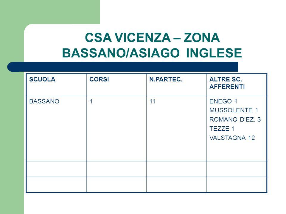 CSA VICENZA – ZONA BASSANO/ASIAGO INGLESE SCUOLACORSIN.PARTEC.ALTRE SC. AFFERENTI BASSANO111ENEGO 1 MUSSOLENTE 1 ROMANO DEZ. 3 TEZZE 1 VALSTAGNA 12