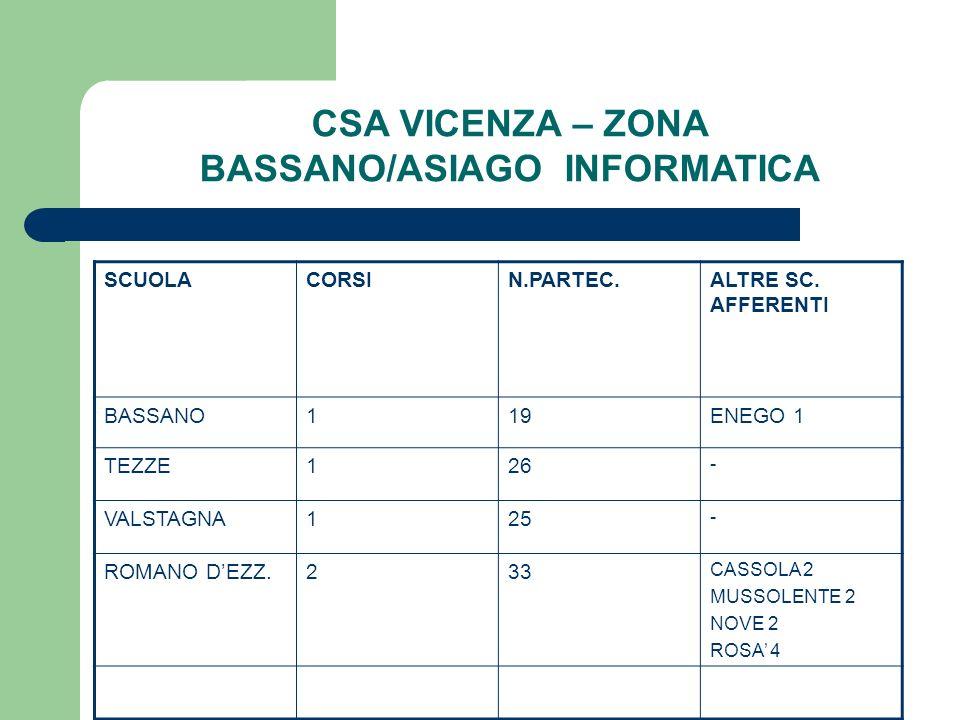 CSA VICENZA – ZONA BASSANO/ASIAGO INFORMATICA SCUOLACORSIN.PARTEC.ALTRE SC. AFFERENTI BASSANO119ENEGO 1 TEZZE126 - VALSTAGNA125 - ROMANO DEZZ.233 CASS