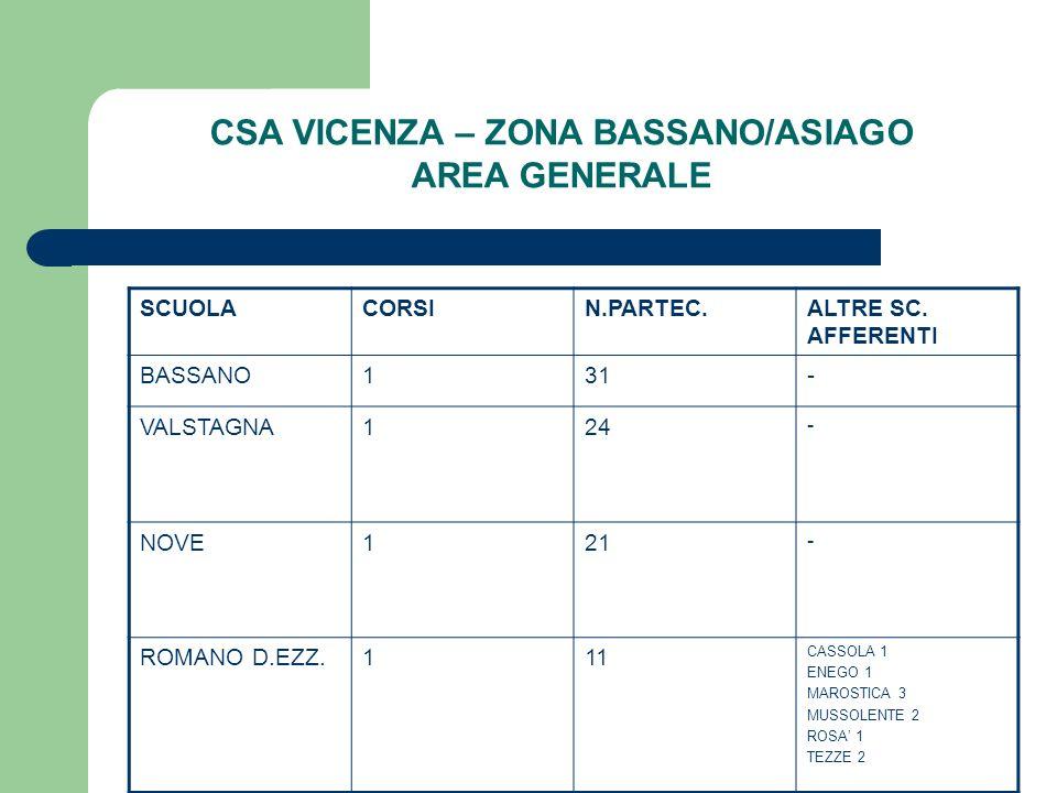 CSA VICENZA – ZONA BASSANO/ASIAGO AREA GENERALE SCUOLACORSIN.PARTEC.ALTRE SC. AFFERENTI BASSANO131- VALSTAGNA124 - NOVE121 - ROMANO D.EZZ.111 CASSOLA