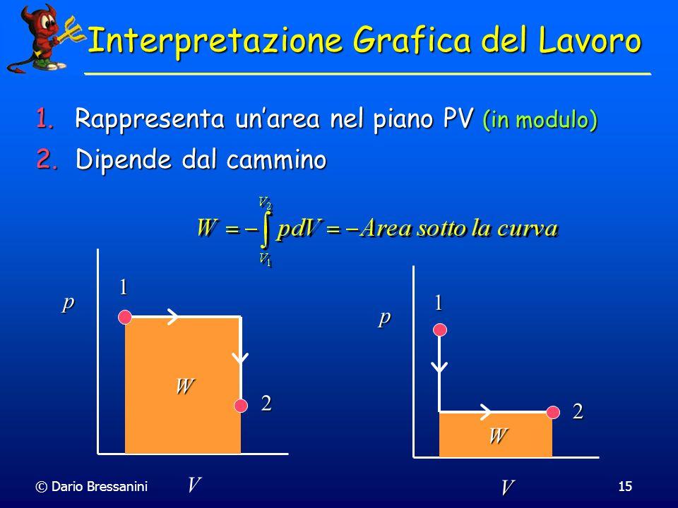 © Dario Bressanini15 Interpretazione Grafica del Lavoro 1.Rappresenta unarea nel piano PV (in modulo) 2.Dipende dal cammino 1 2 W p V 1 2 W p V