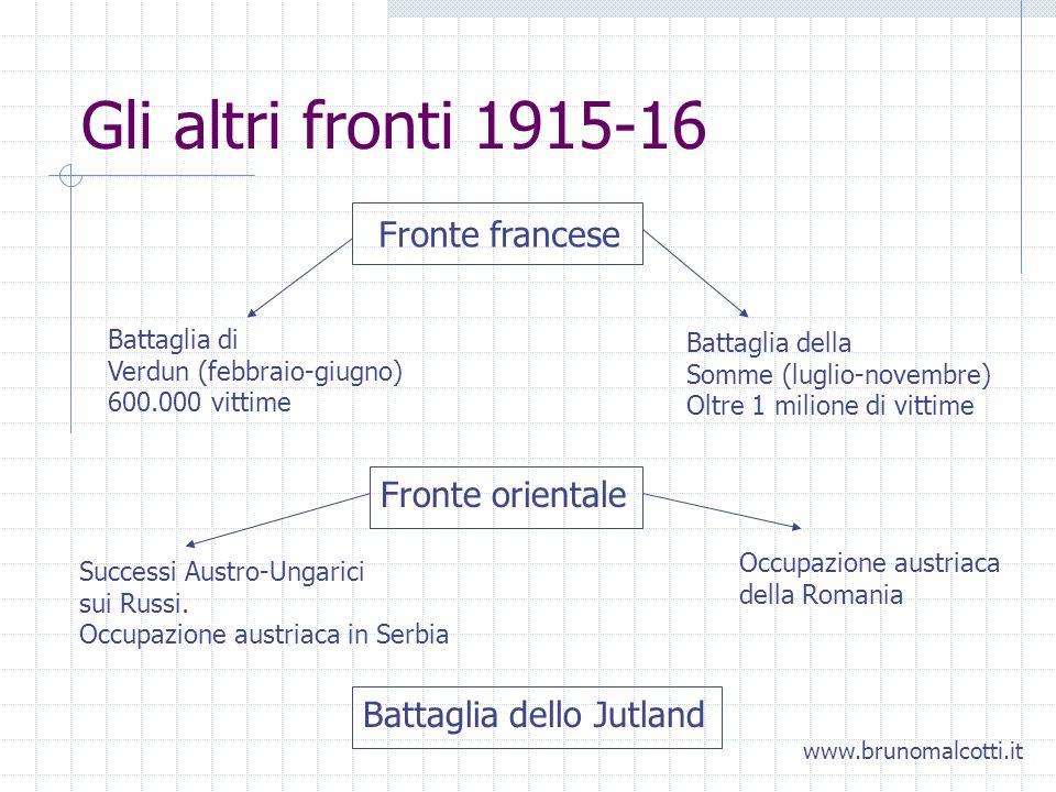 Gli altri fronti 1915-16 Fronte francese Battaglia di Verdun (febbraio-giugno) 600.000 vittime Battaglia della Somme (luglio-novembre) Oltre 1 milione