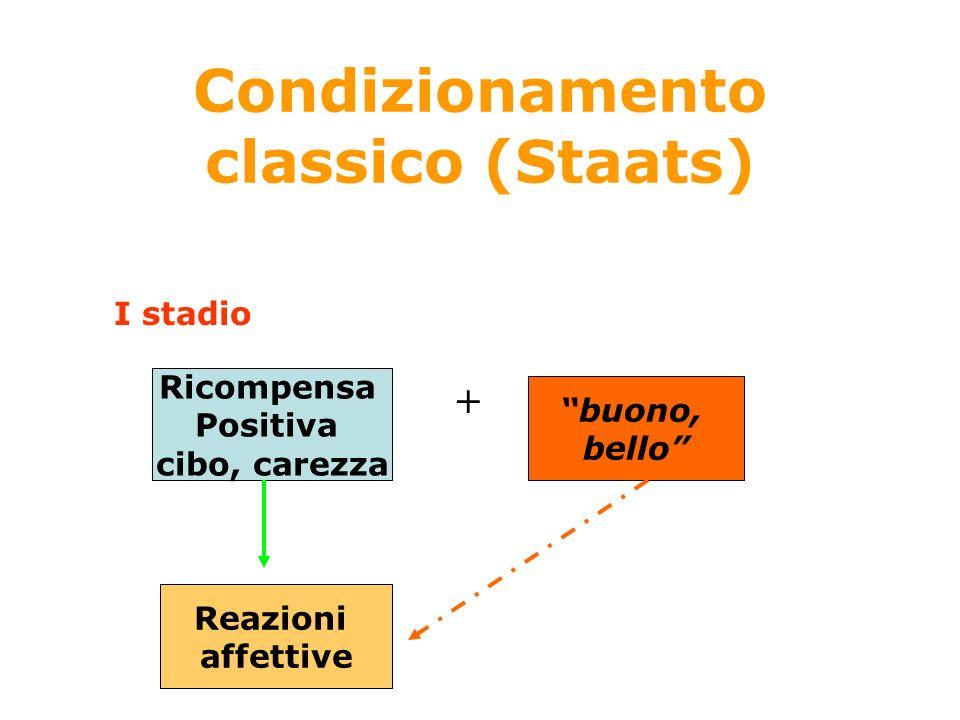 Condizionamento classico (Staats) Processo a due stadi Ricompensa Positiva cibo, carezza + buono, bello Reazioni affettive I stadio