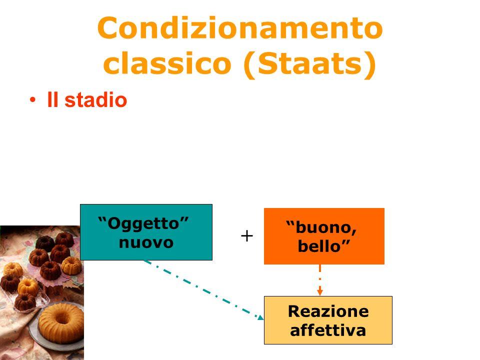 Condizionamento classico (Staats) II stadio Oggetto nuovo + buono, bello Reazione affettiva
