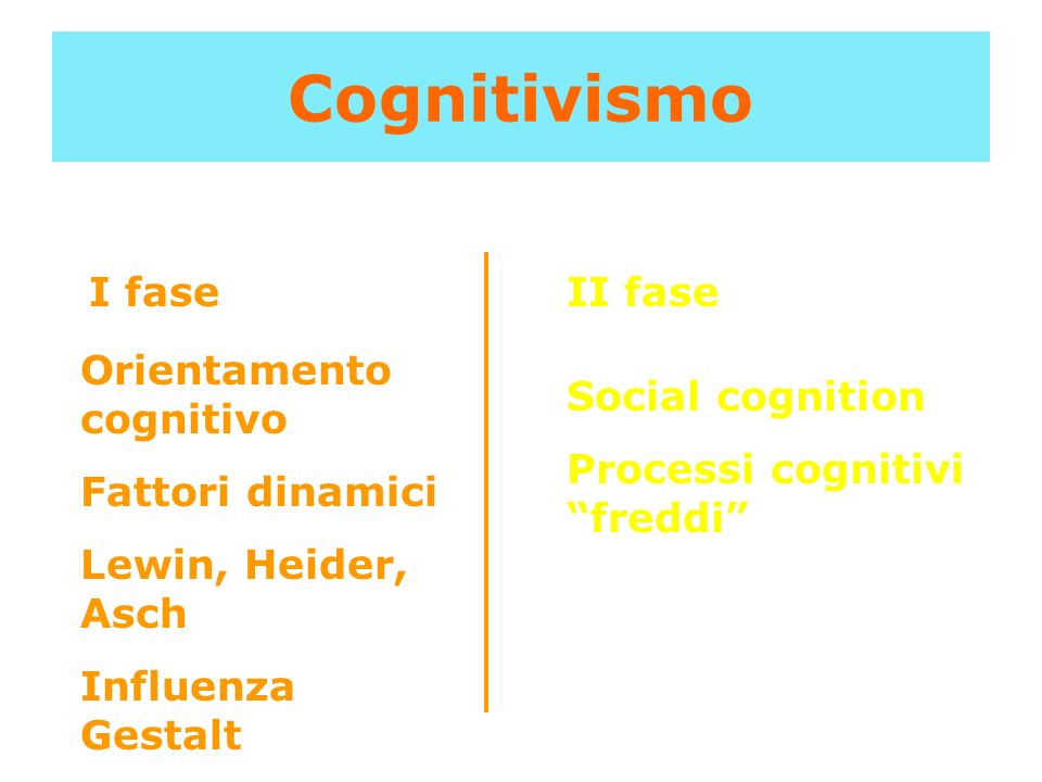 Cognitivismo I faseII fase Orientamento cognitivo Fattori dinamici Lewin, Heider, Asch Influenza Gestalt Social cognition Processi cognitivi freddi